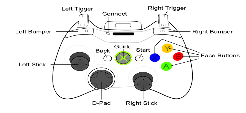 File:Xbox-controller.png